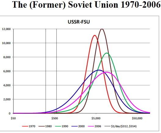 """Кривата на класовата структура на """"социалистическото"""" общество"""